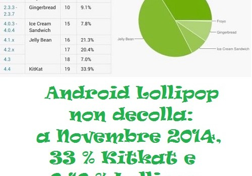 Android Lollipop non decolla: a Novembre 2014, 33 % Kitkat e 0.10 % Lollipop